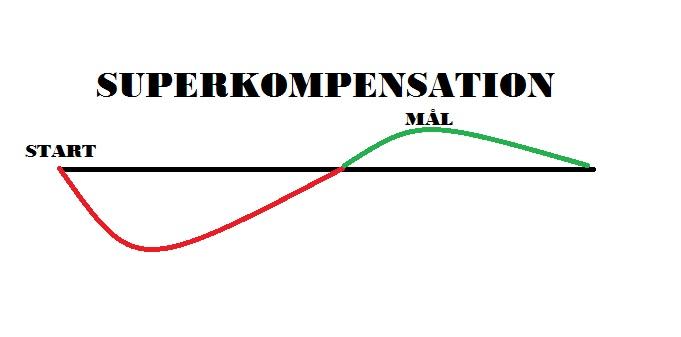 Livets superkompensation